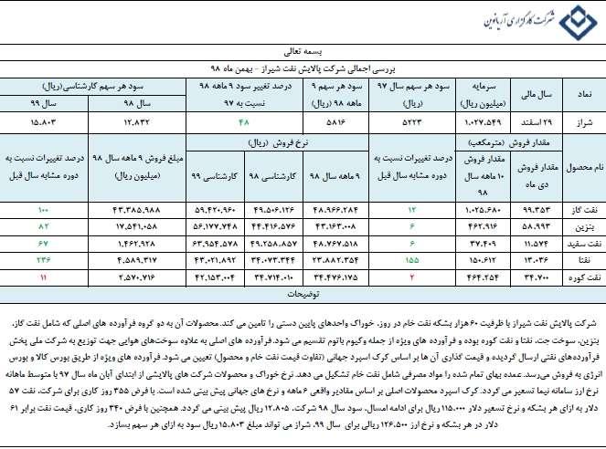 پالایش نفت شیراز