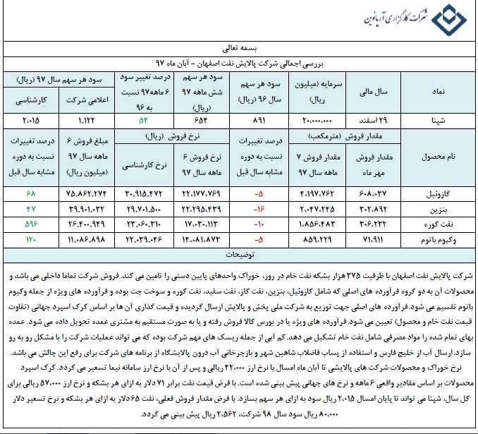 تحلیل بنیادی پالایشگاه نفت اصفهان(شپنا)